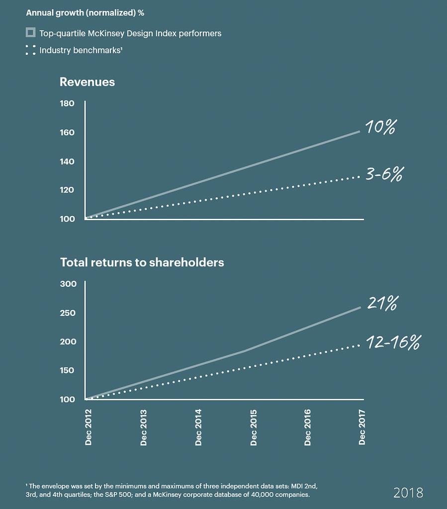 McKinsey Design Index