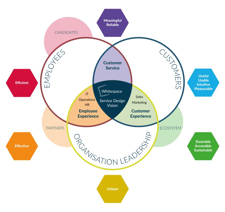 Whitespace Service Design Vision Part 5