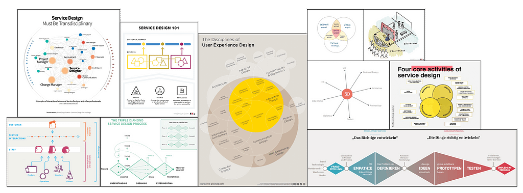 Service Design Maps