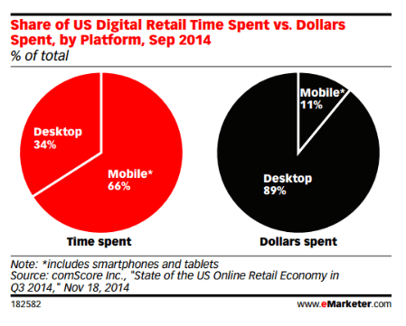 time vs dollars