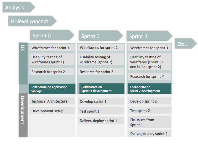 UX works one or two sprints ahead, as well as on the current sprint.