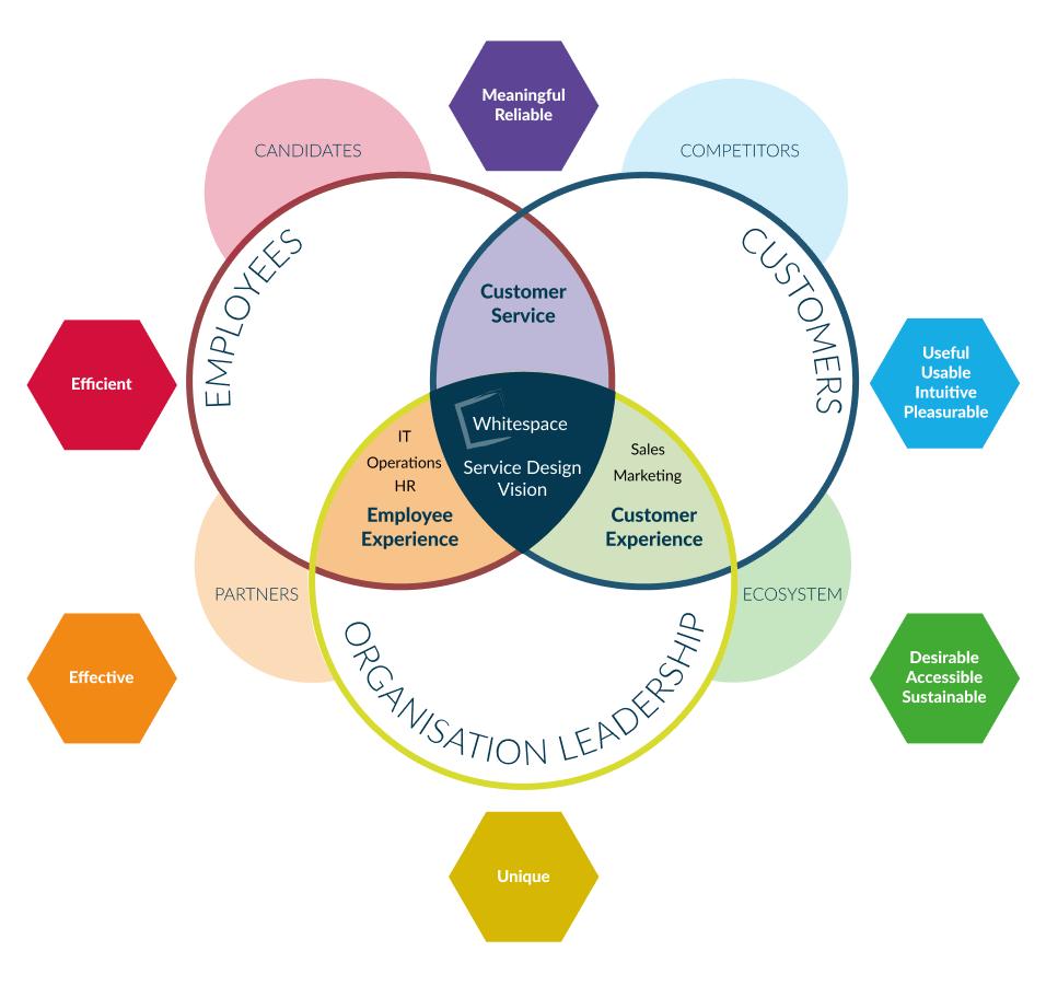 Whitespace Service Design Vision Part 6