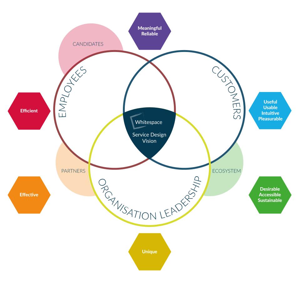 Whitespace Service Design Vision Part 4