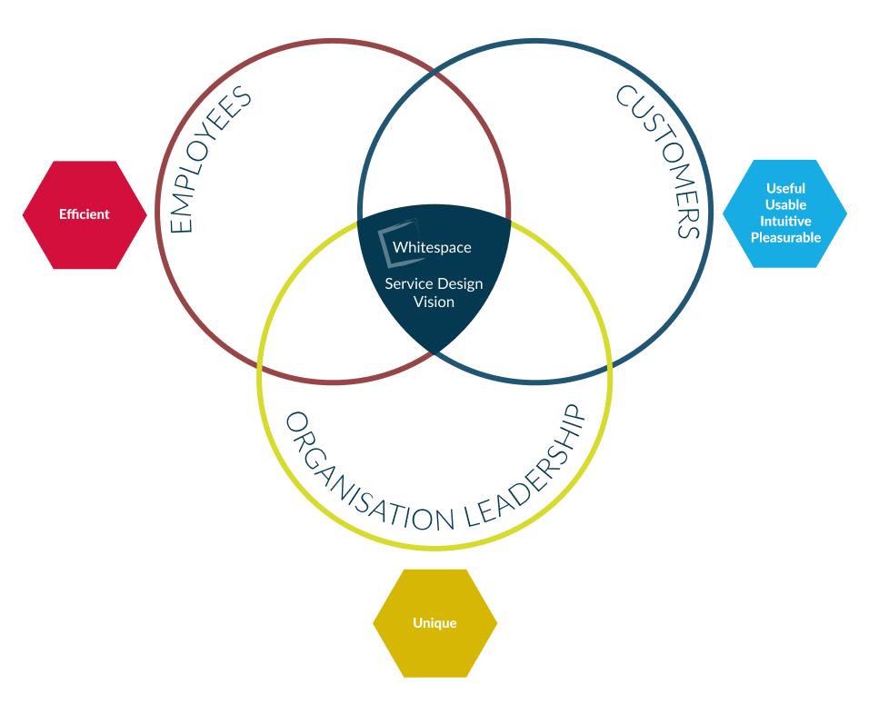 Whitespace Service Design Vision Part 2