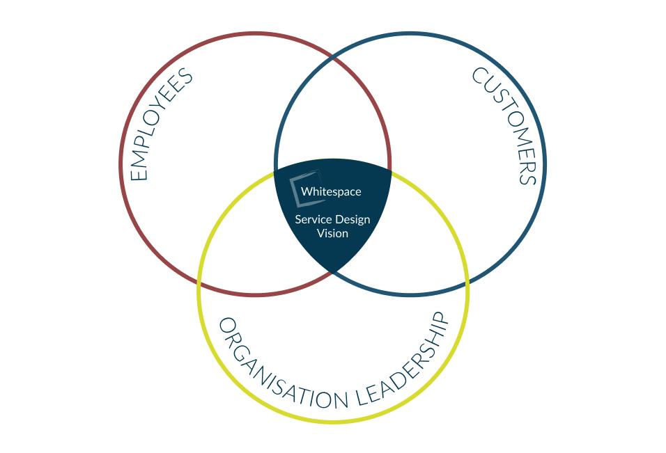 WS Service Design Vision Part 1