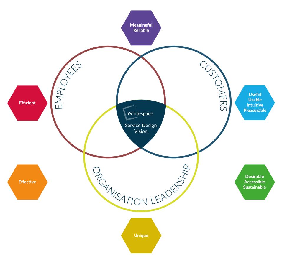 Whitespace Service Design Vision Part 3